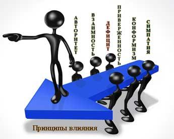 Шесть принципов влияния